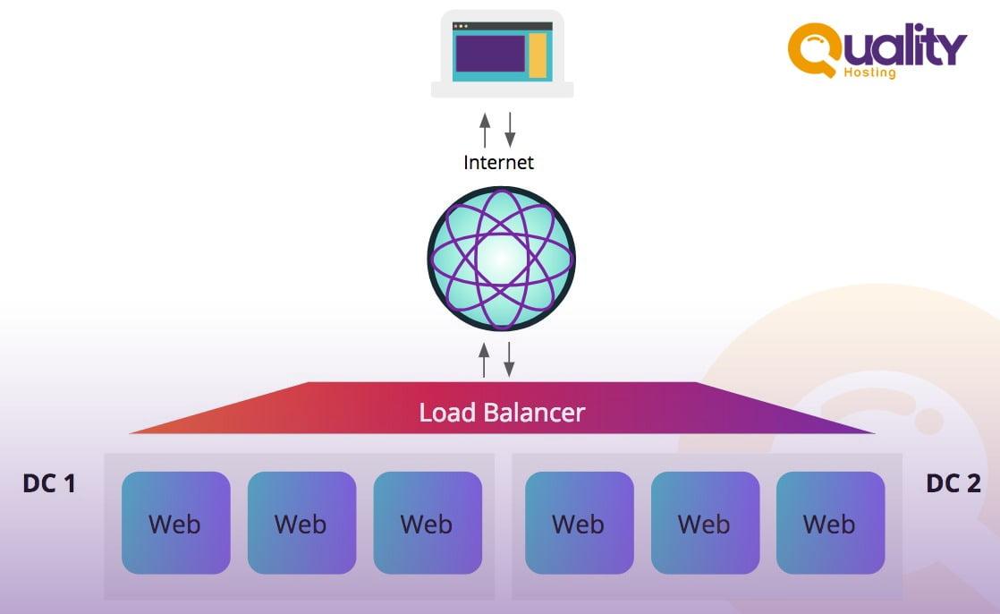 ما هو DNS Cluster وماهي مميزاته