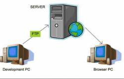 ماهو الـ FTP