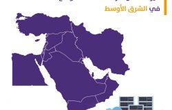 ميزات أفضل شركة استضافة مواقع في الشرق الأوسط