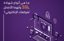 ما هي أنواع شهادة SSL وأيهما الأفضل لموقعك الإلكتروني؟